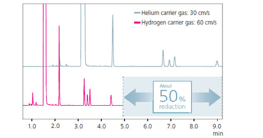 Example of Using a Hydrogen Carrier Gas for High-Speed Analysis of Impurities in Benzene