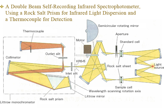 A Double Beam Self-Recording Infrared Spectrophotometer,Using a Rock Salt Prism for Infrared Light Dispersion and a Thermocouple for Detection