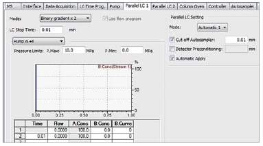 Create methods using special GUI of LabSolutions | SHIMADZU